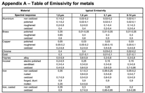 Wat is emissiviteit